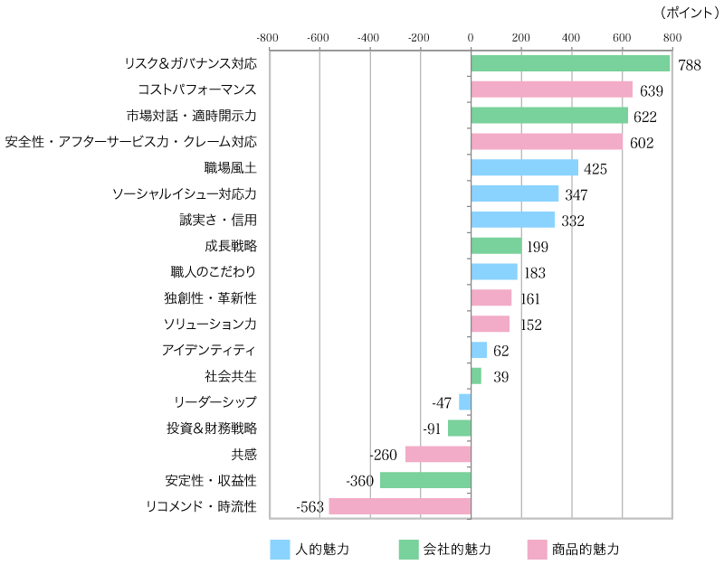 <グラフ2>現在、生活者の期待に応えきれていない企業活動項目ランキング