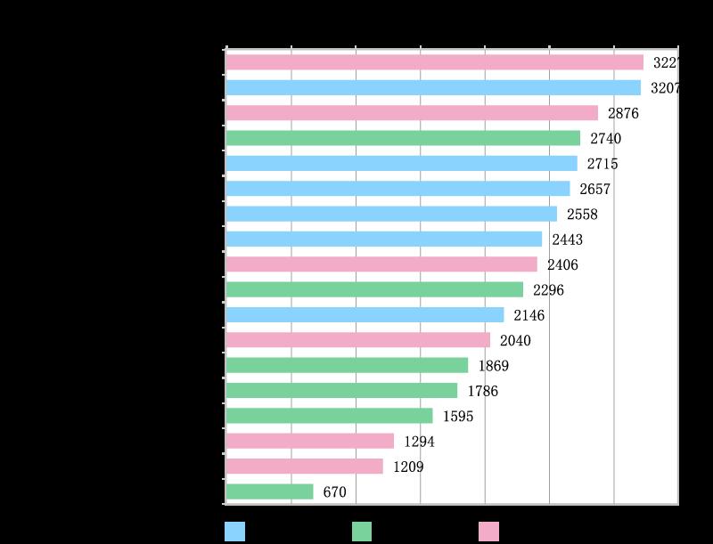 <グラフ1>企業に今後、期待する活動項目ランキング