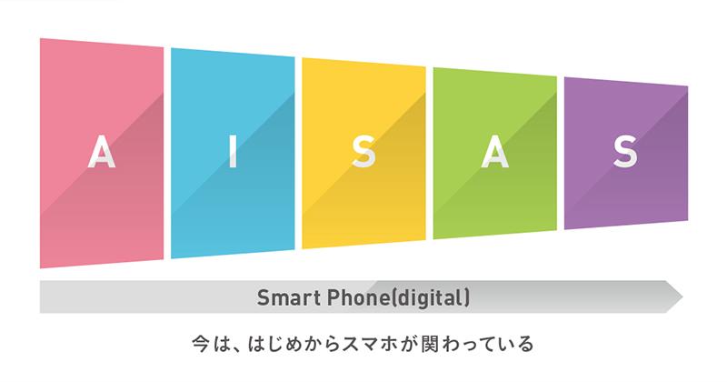 【AISAS】Smart Phone[digital]今は、はじめからスマホが関わっている