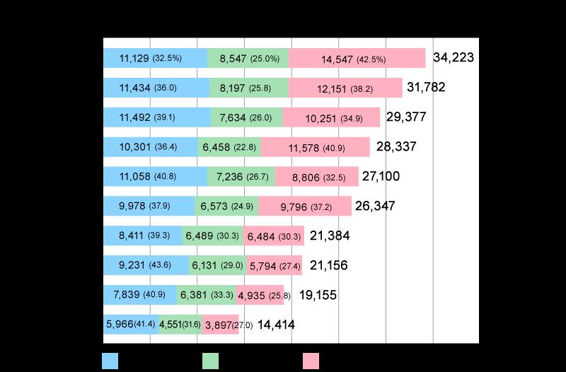 企業魅力度調査2017