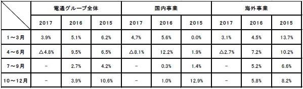四半期別オーガニック成長率の推移(売上総利益ベース)