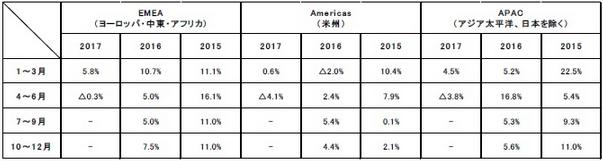 海外事業の地域別オーガニック成長率の推移(売上総利益ベース)