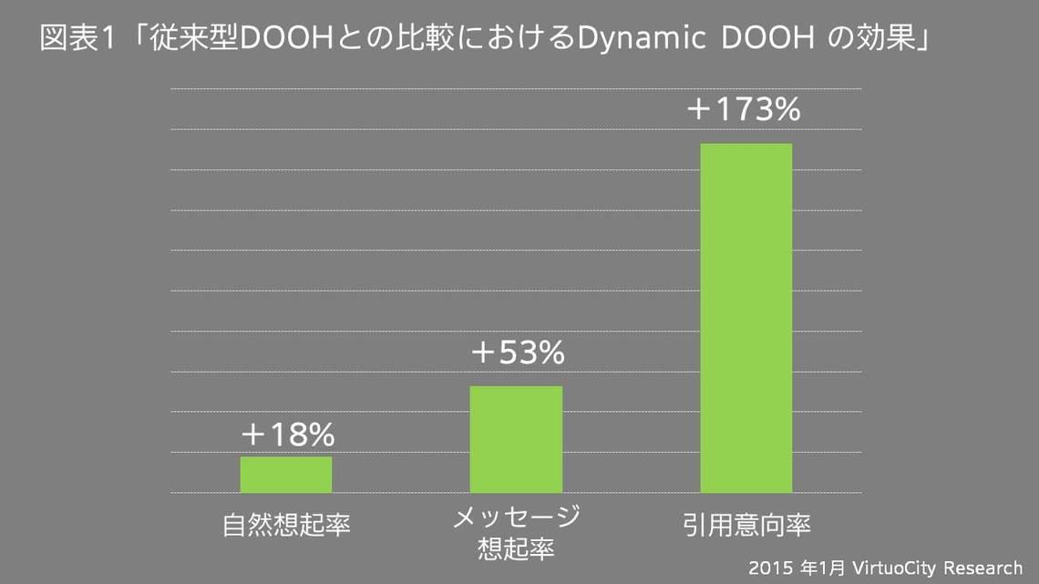 従来型DOOHとの比較におけるDynamic DOOH の効果