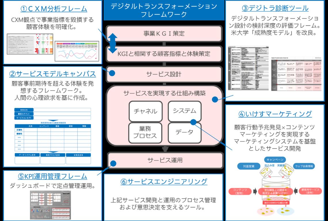 デジタルトランスフォーメーションのフレームワーク