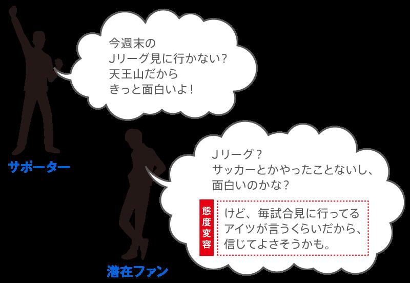 【図1】「誘い誘われ」概念図