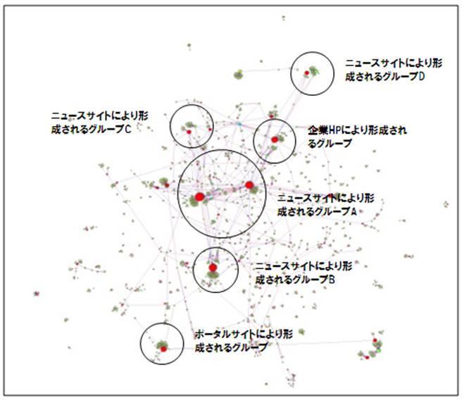 「2012年 日本の広告費」に関するTwitter上のユーザー分布