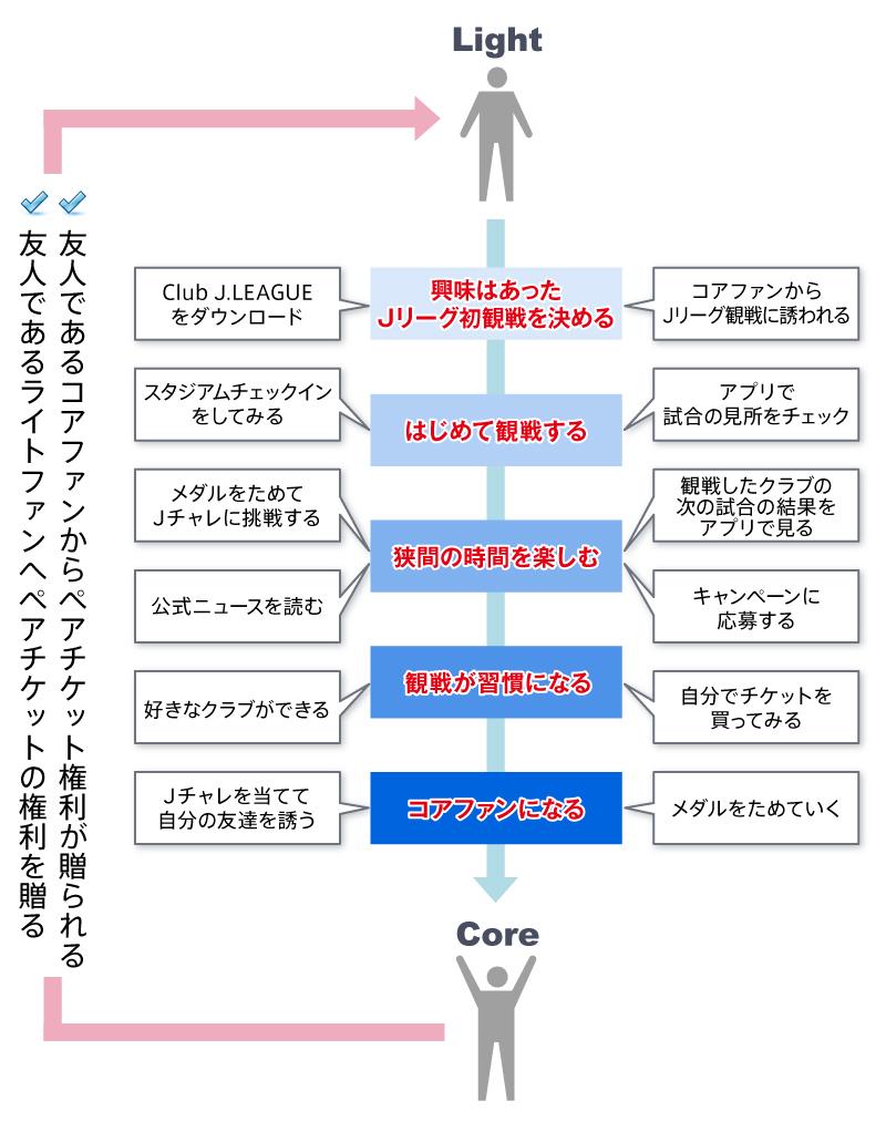 【図4】ライトファンのロイヤル化プロセスサマリー