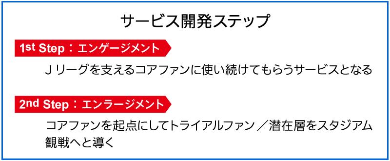 【図2】ユーザーサービス開発ステップ