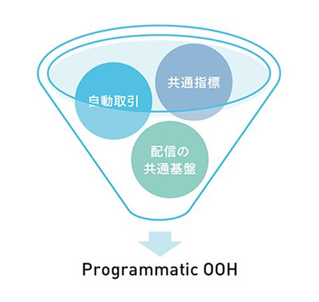 「共通指標/自動取引/共通基盤」→Programmatic OOH