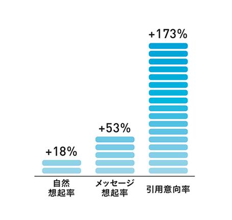 *「従来型DOOHとの比較におけるDynamic DOOHの効果」(2015 年1月 VirtuoCity Research)