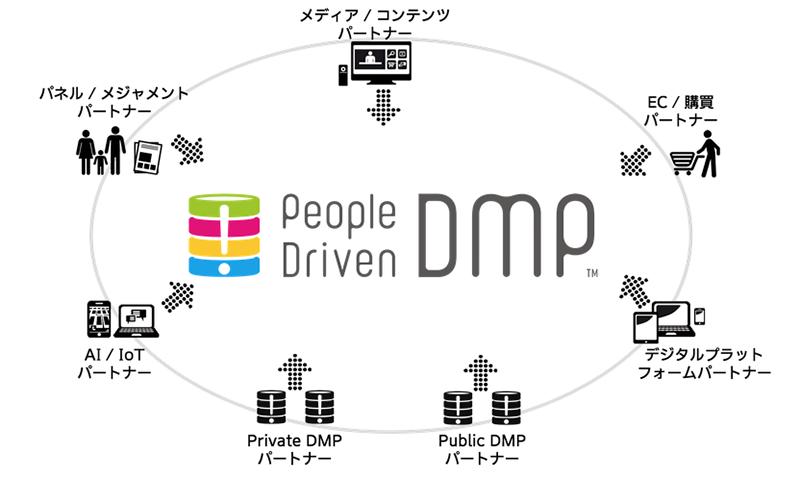 People Driven DMPパートナーシップ