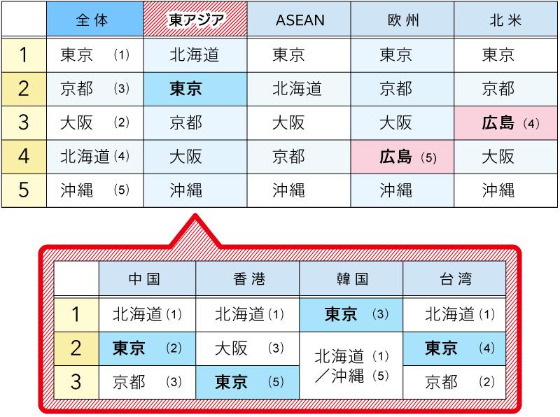 訪れたい日本の都道府県トップ5(図表)
