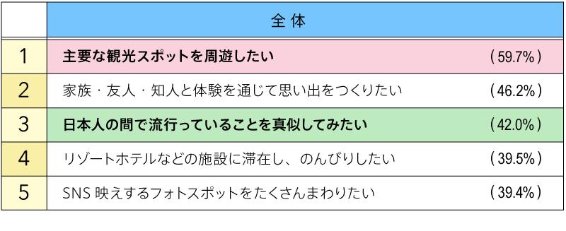 日本でやりたいこと(図表01)
