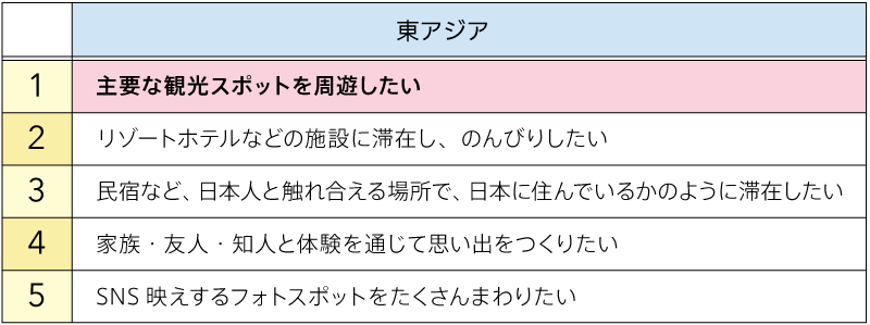 日本でやりたいこと(図表02)
