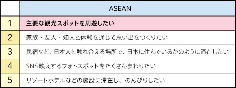 日本でやりたいこと(図表03)