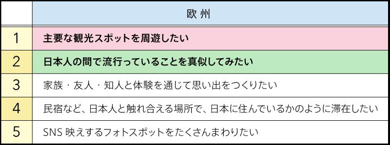 日本でやりたいこと(図表04)