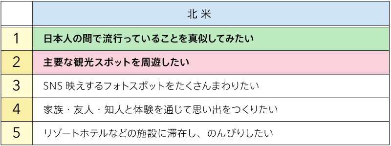 日本でやりたいこと(図表05)