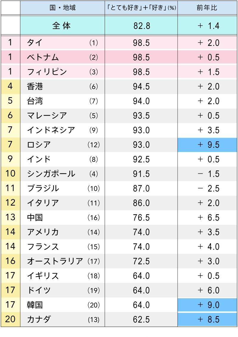 日本への好意度ランキング 図表