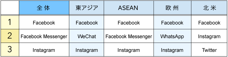 情報収集に利用しているミニブログ、SNSトップ3(図表01)