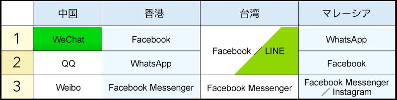 情報収集に利用しているミニブログ、SNSトップ3(図表02)
