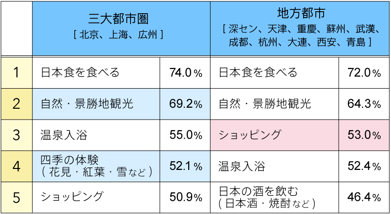 日本でやりたいこと(図表)