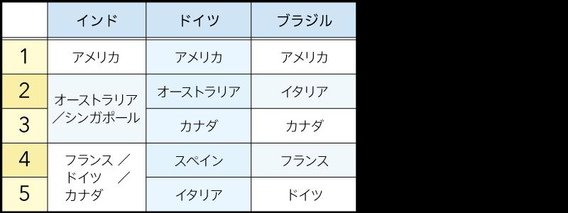 今後最も訪問したい国トップ3(図表02)