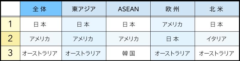 今後最も訪問したい国トップ3(図表01)