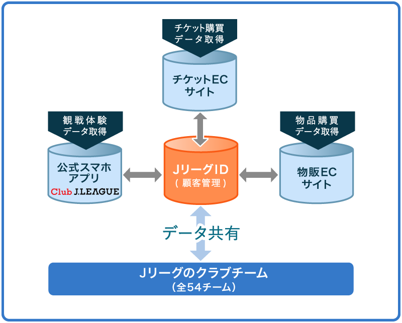 JリーグIDを核としたデジタルサービス