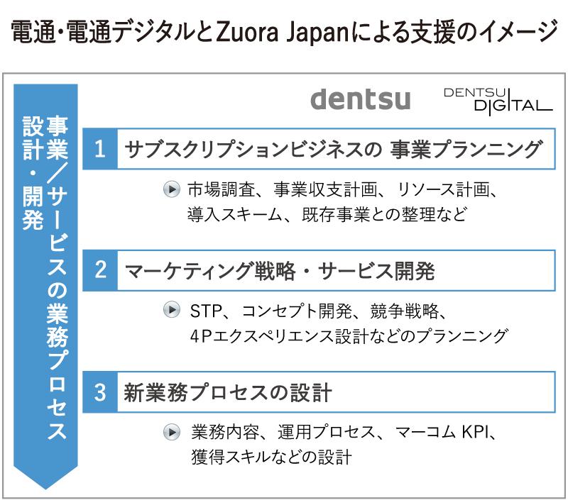 電通・電通デジタルとZuoraの支援イメージ