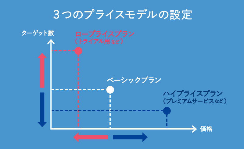 複数のプライスモデルの例
