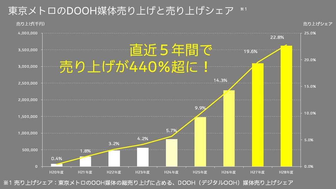 東京メトロDOOH売り上げシェア
