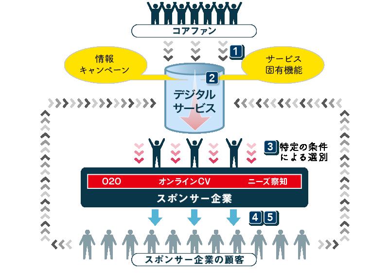 デジタルサービスによるエコシステム