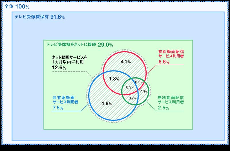 <図1>テレビ受像機でのネット動画サービス利用