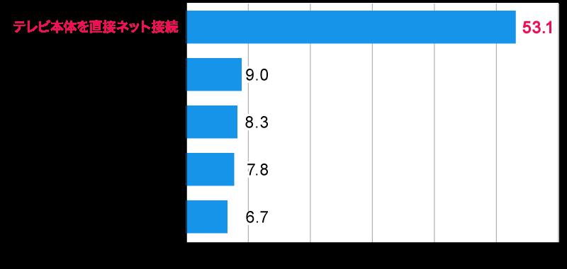 <図2>最も利用の多いテレビのネット接続方法(上位5位まで)
