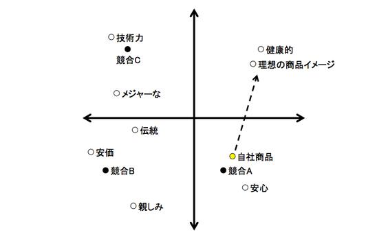 マップの戦略、コンセプトの戦略