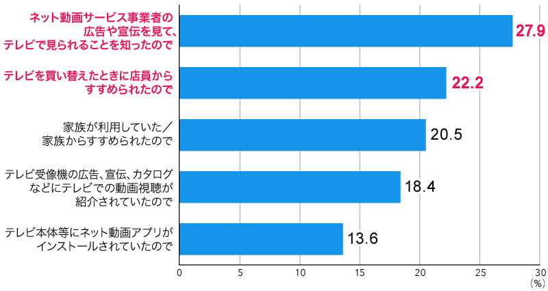 図6:テレビでネット動画を見るようになったきっかけ(上位5位まで)