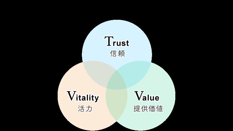 企業の魅力3因子