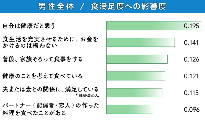グラフ:男性全体/食満足度への影響