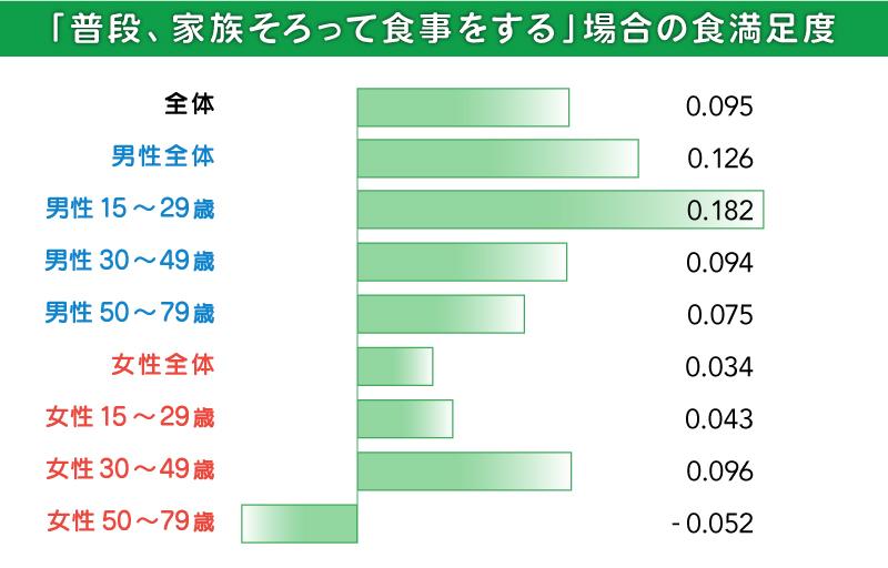 グラフ:普段、家族そろって食事するときの満足度