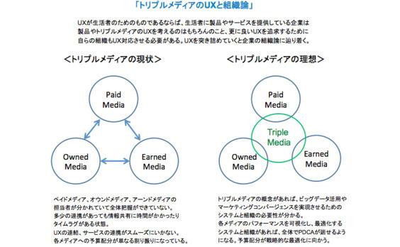 UX同士の連結、サービスの連携