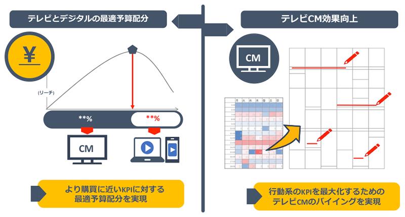 KPI運用型TVCMプランナー(概要図1)
