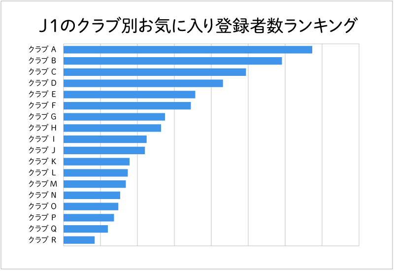 J1では同程度の集客力を持つクラブ間でも、最大6倍ほどのお気に入り登録者数の違いが生まれている。