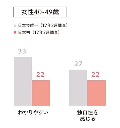 グラフ2_日本で唯一、日本初 わかりやすい、独自性を感じる