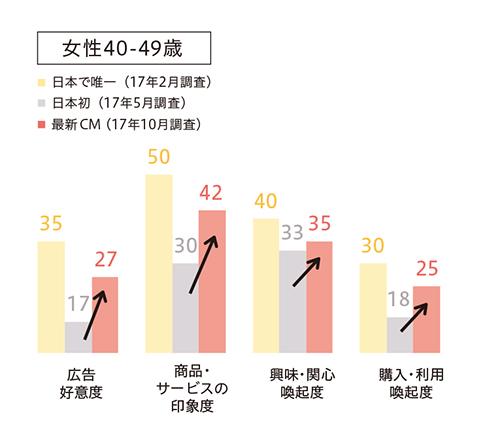 グラフ3_日本で唯一、日本初、最新CM
