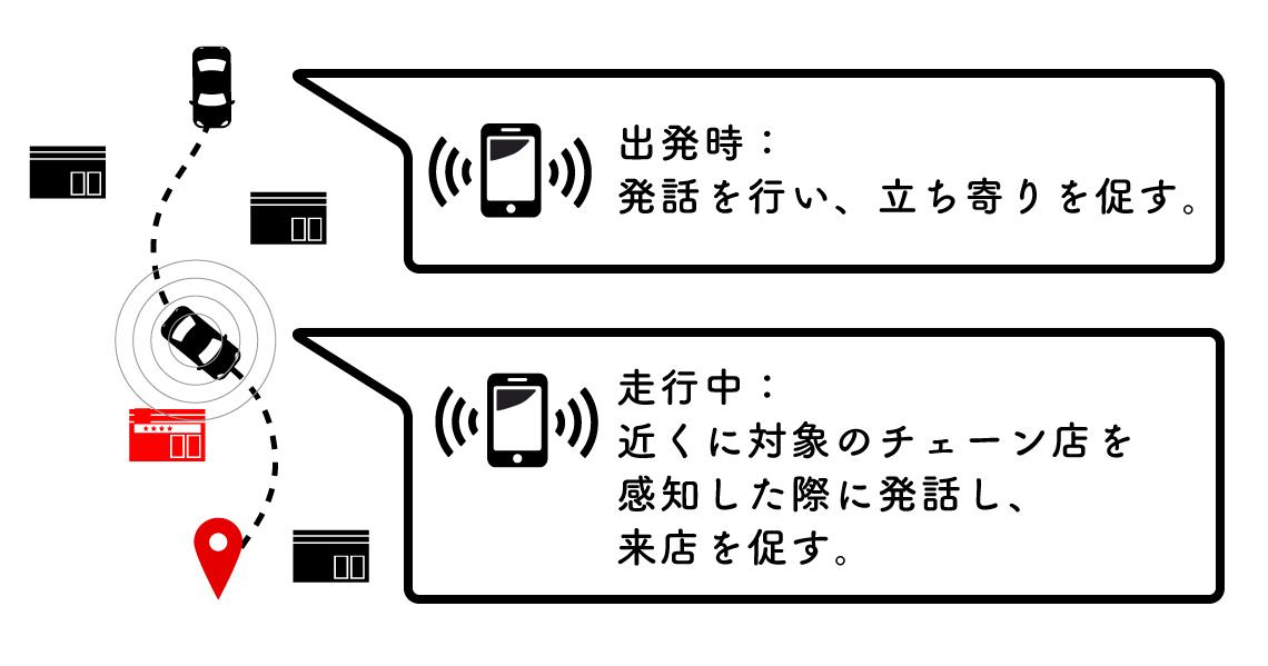 図1 カーナビアプリによる「しゃべる広告」の流れ