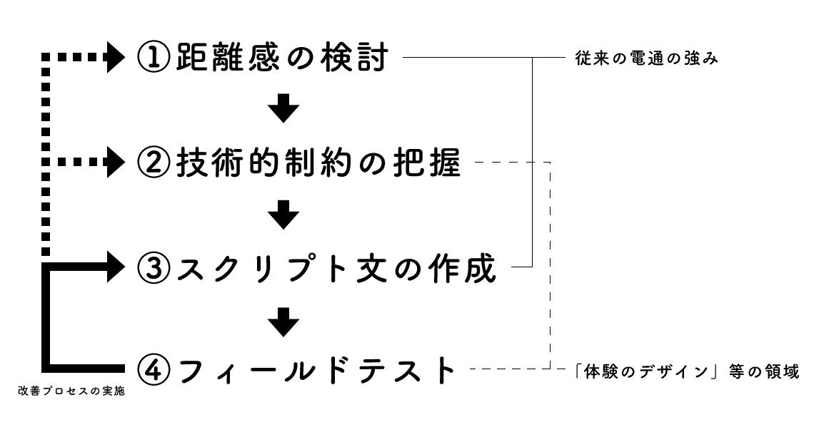 図2 「しゃべる広告」制作のプロセス