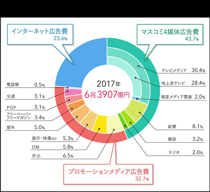 https://assets.dentsu-ho.com/uploads/ckeditor/pictures/30854/content_jpn_adv-ex_2017_02.png