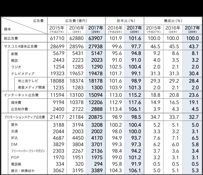 媒体別広告費 2015~2017