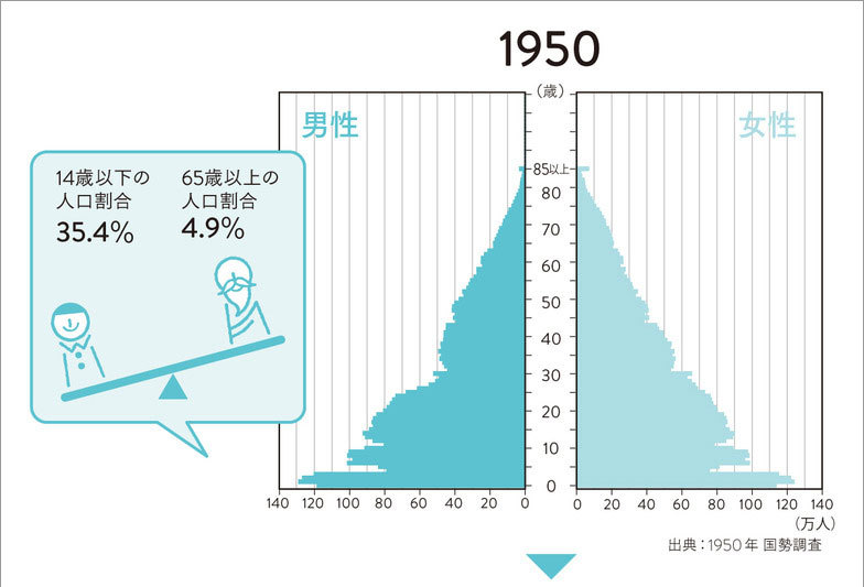 国立社会保障・人口問題研究所「日本の将来推計人口(平成24年1月推計)」(1)