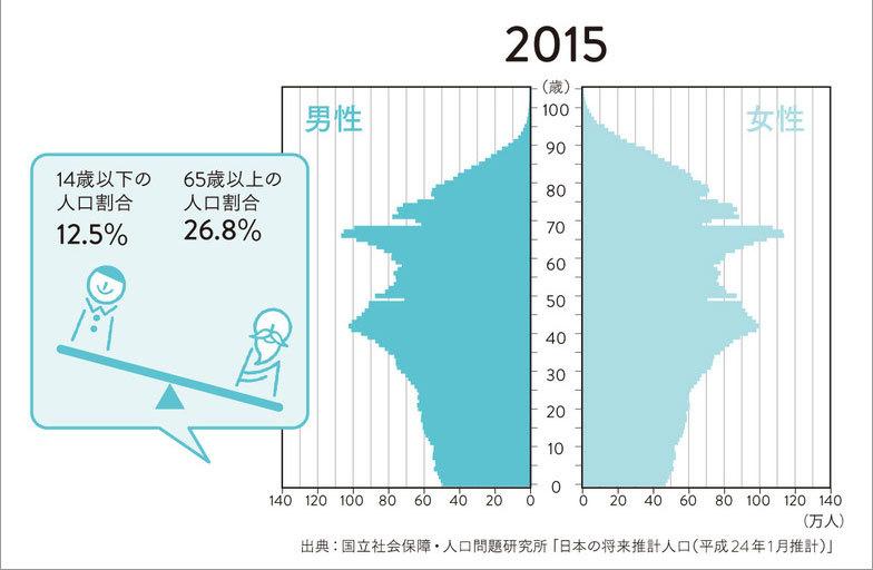 国立社会保障・人口問題研究所「日本の将来推計人口(平成24年1月推計)」(2)